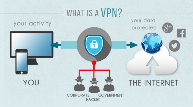 What is a Virtual Private Network (VPN)?